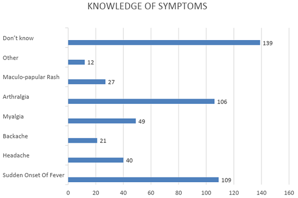 Knowledge-of-symptoms