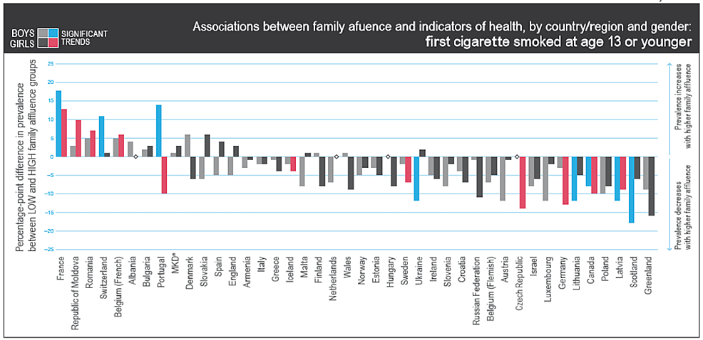 Association-between-family-affluence-and-indicators-of-health,-by-country-or-regions-and-gender,-for-children-who-first-smoked-cigarettes-at-the-age-of-13-or-younger
