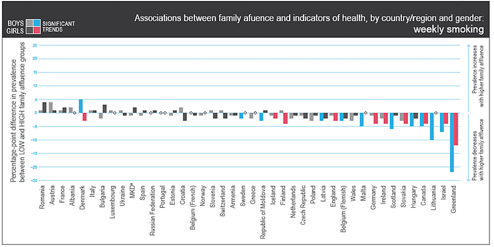 Associations-between-family-affluence-and-indicators-of-health,-by-region-or-country-and-gender