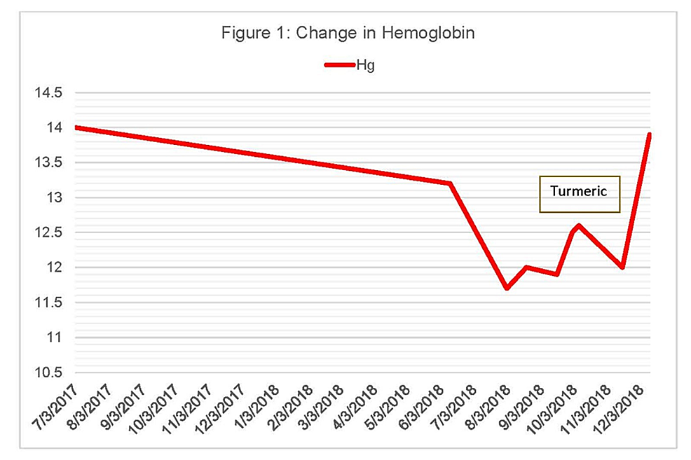 Change-in-Hemoglobin