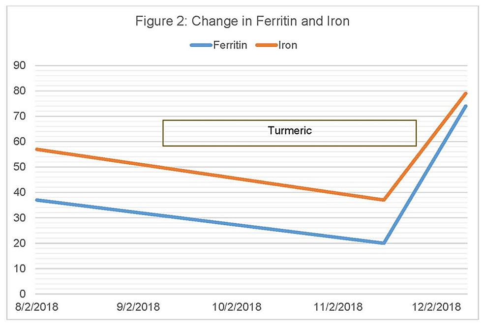 Change-in-Ferritin-and-Iron