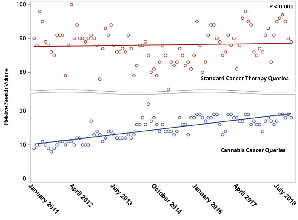Comparison-of-relative-search-volume-(RSV)-of-Google-searches-for-cannabis-versus-standard-therapies-for-cancer