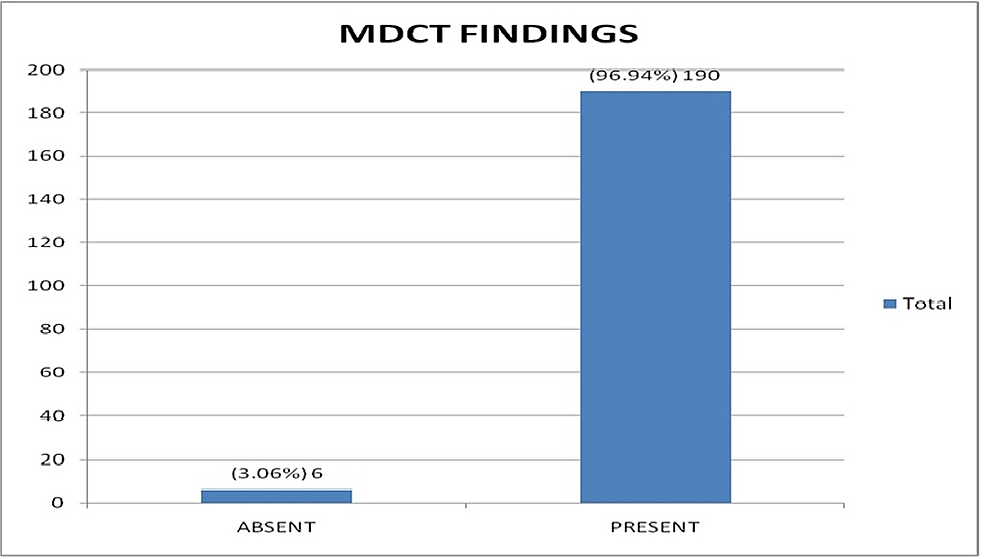 MDCT-findings