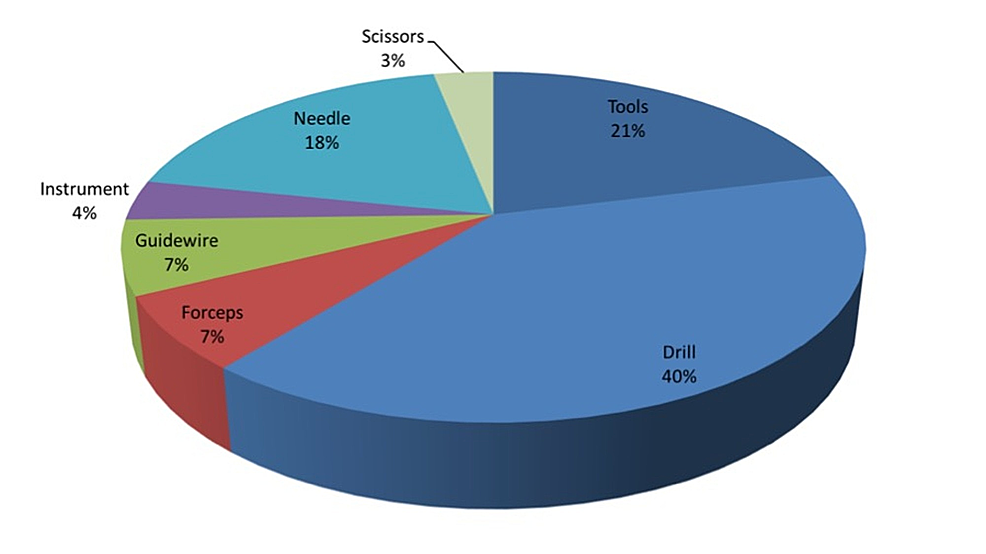 Distribution-of-broken-instruments-in-reported-patient-safety-incidents-between-August-2004-and-December-2010.