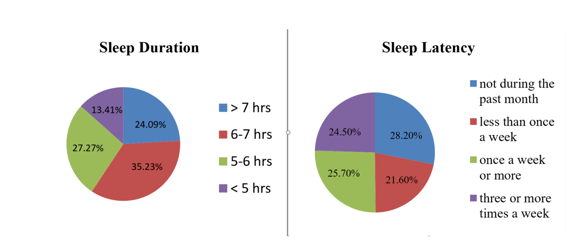 diagram of sleeping cureus influence of dietary intake on sleeping patterns of  influence of dietary intake on sleeping