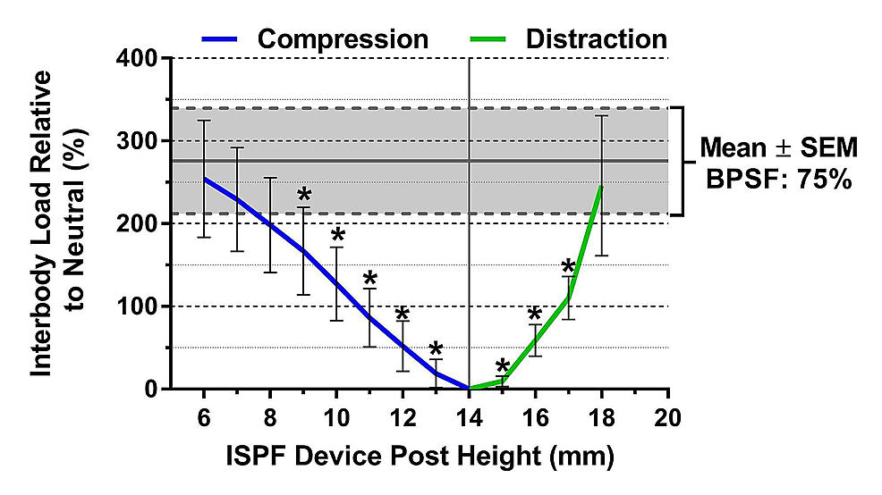 Interbody-load-versus-interspinous-fixation-device-post-height