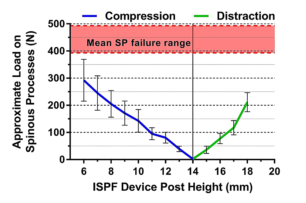 Approximate-load-on-spinous-processes-versus-interspinous-fixation-device-post-height