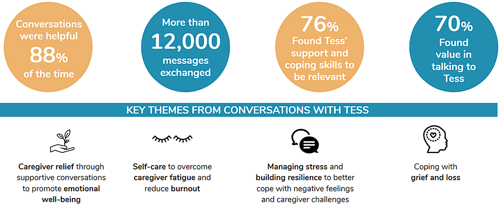 Outcomes-from-the-preliminary-launch-of-Tess-to-support-caregivers