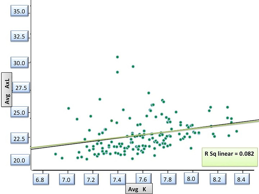 Correlation-between-base-curve-and-axial-length-in-study-patients