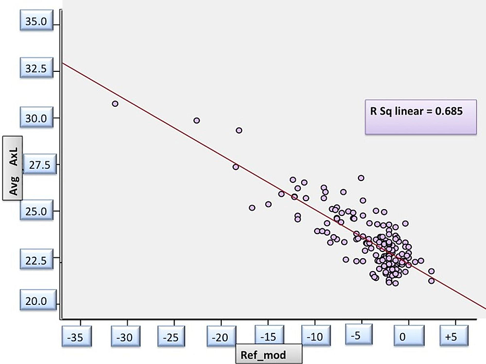 Correlation-between-spherical-equivalent-and-axial-length-in-study-patients