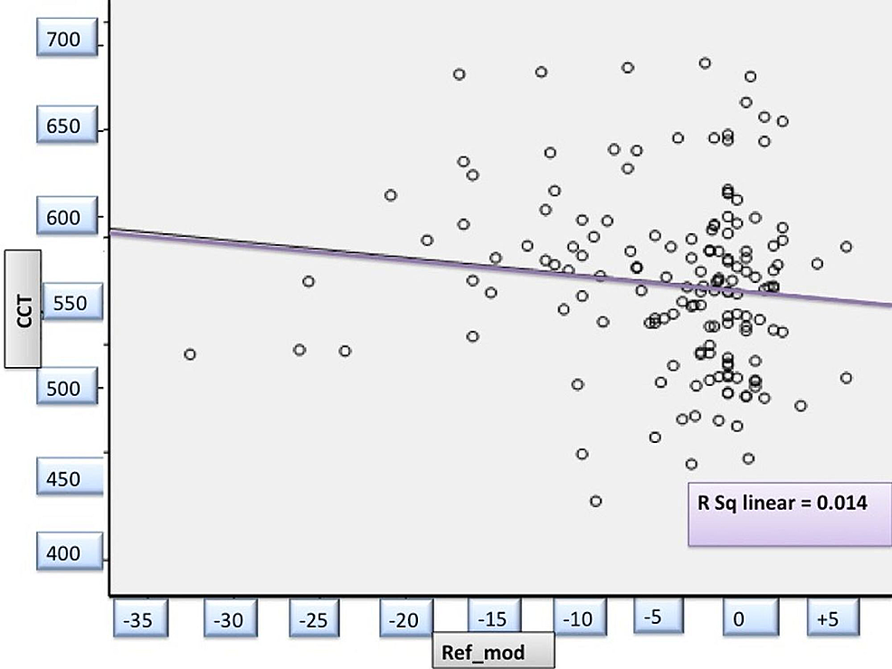 Correlation-between-spherical-equivalent-and-central-corneal-thickness-in-study-patients