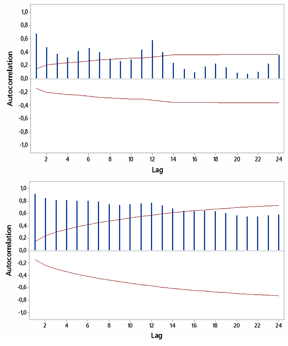 """Autocorrelations-for-relative-[internet]-search-volumes-(RSVs)-regarding-""""hypothyroidism+thyroiditis""""-(upper-panel)-and-""""fatigue+weakness""""-(lower-panel)-worldwide-(in-English)-with-5%-significance-limits-(in-red);-lag-time-in-months."""