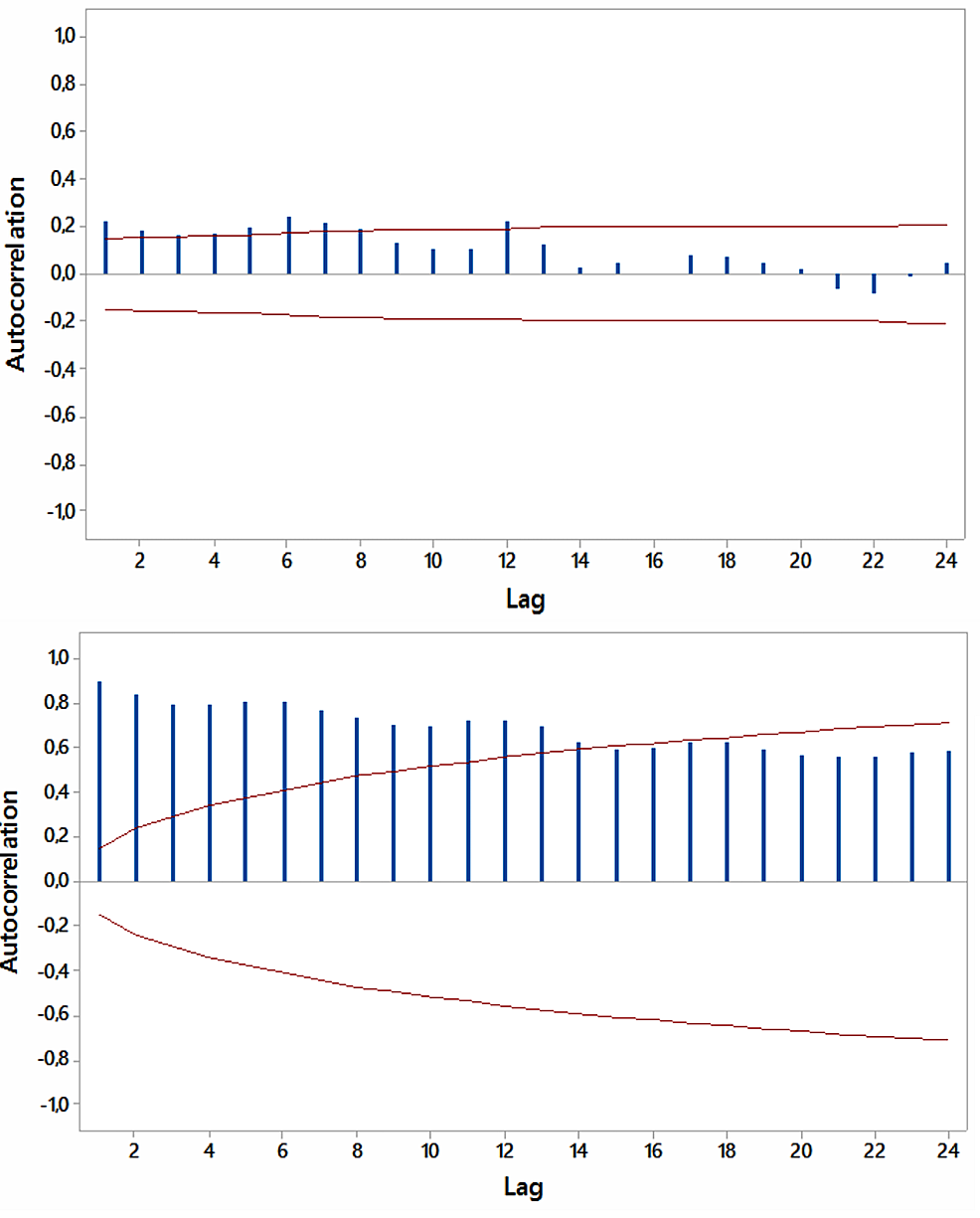 """Autocorrelations-for-relative-[internet]-search-volumes-(RSVs)-regarding-""""hypothyroidism+thyroiditis""""-(upper-panel)-and-""""fatigue+weakness""""-(lower-panel)-in-Brazil-(in-Portuguese)-with-5%-significance-limits-(in-red);-lag-time-in-months."""