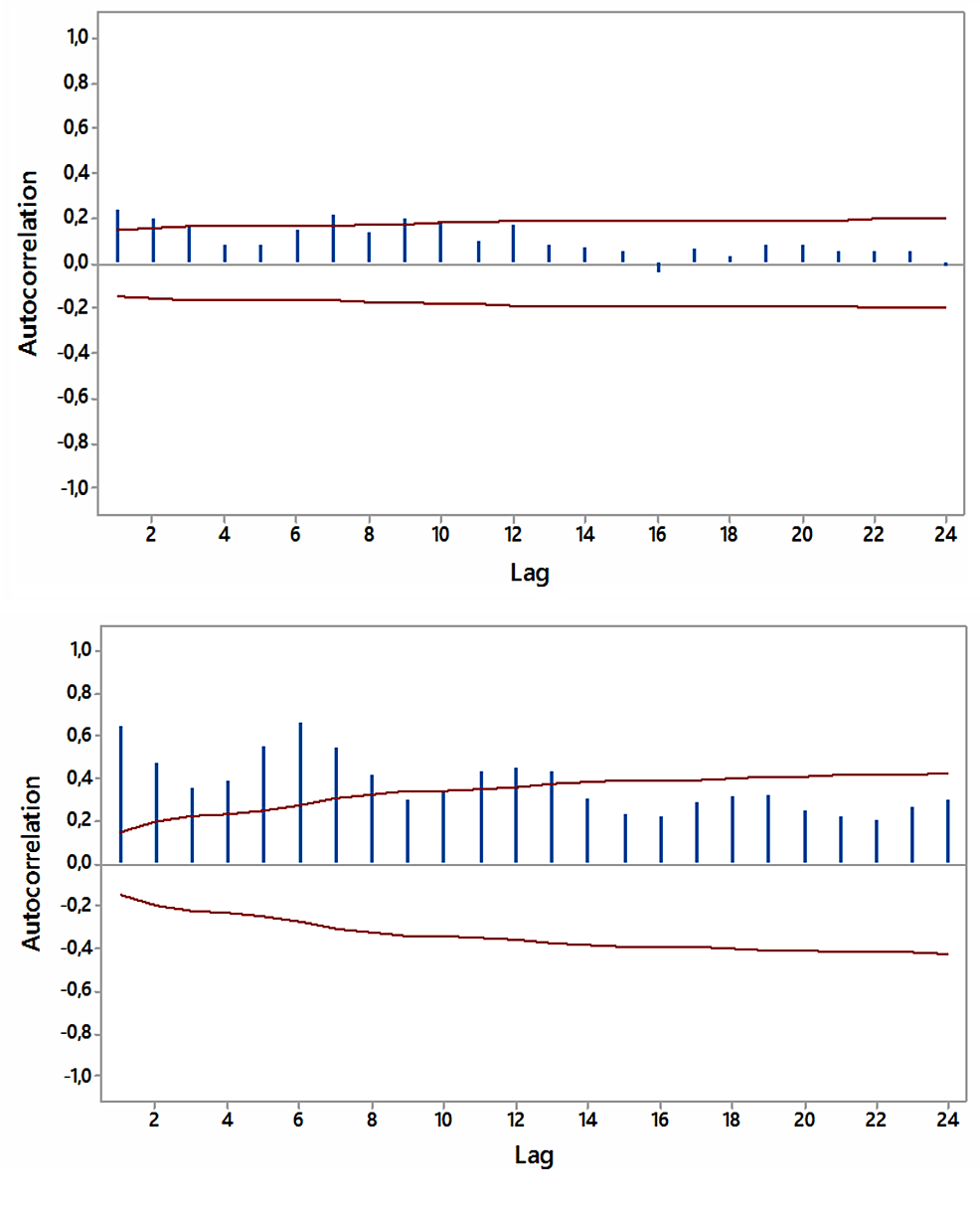 """Autocorrelations-for-relative-[internet]-search-volumes-(RSVs)-regarding-""""hypothyroidism+thyroiditis""""-(upper-panel)-and-""""fatigue+weakness""""-(lower-panel)-in-South-Africa-(in-English)-with-5%-significance-limits-(in-red);-lag-time-in-months."""