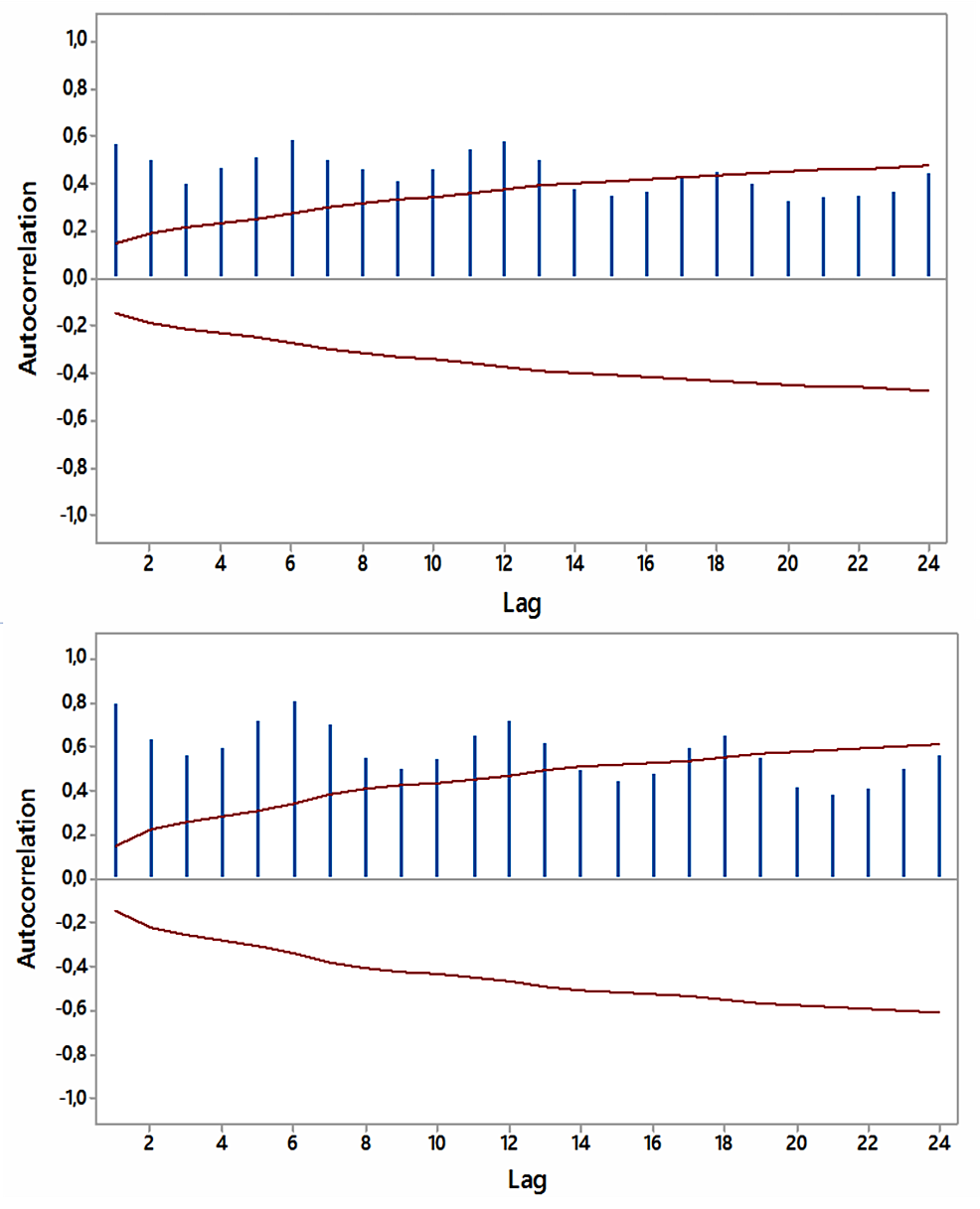 """Autocorrelations-for-relative-[internet]-search-volumes-(RSVs)-regarding-""""hypothyroidism+thyroiditis""""-(upper-panel)-and-""""fatigue+weakness""""-(lower-panel)-in-Australia-(in-English)-with-5%-significance-limits-(in-red);-lag-time-in-months."""