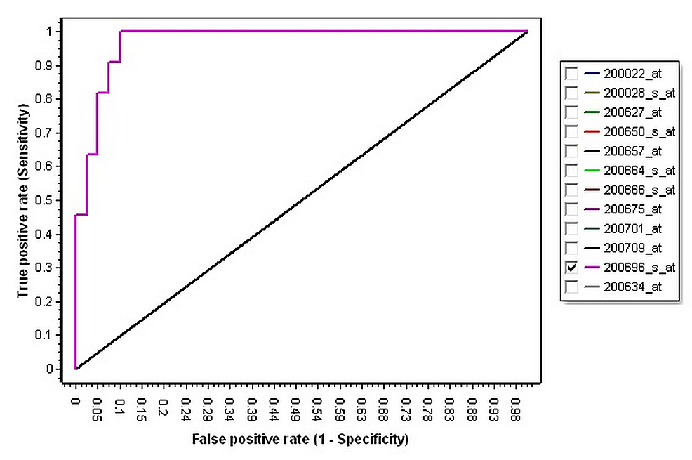 The-receiver-operating-characteristic-curve-of-Gelsolin.