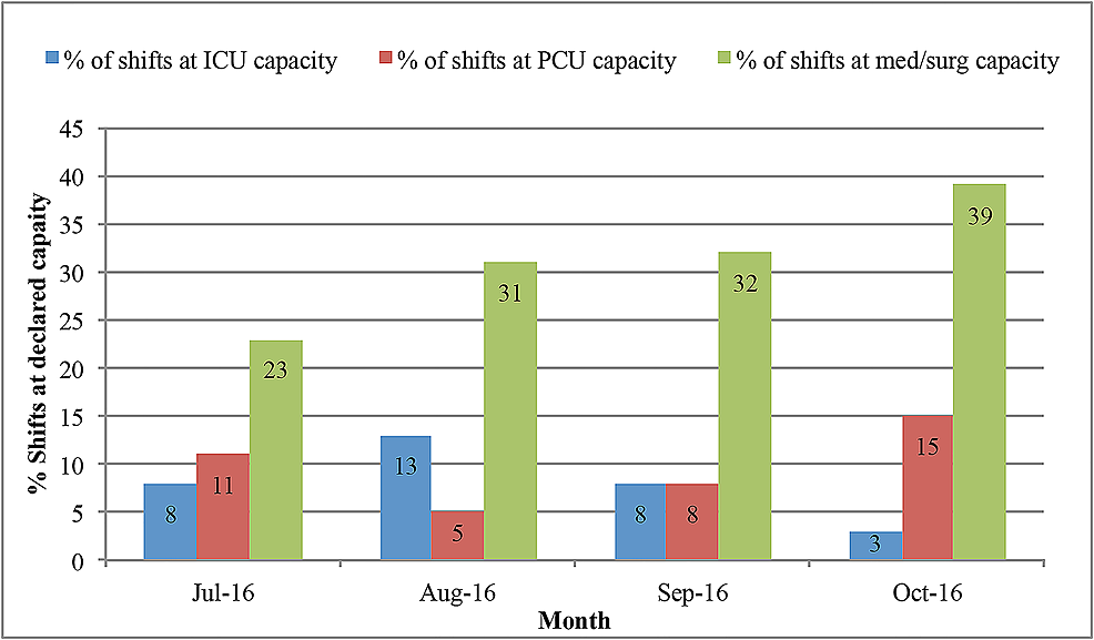 Percentage-of-shifts-at-declared-capacity-by-the-level-of-care