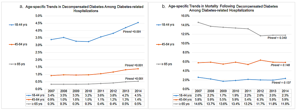 Age-specific-trends-in-diabetes-decompensation-and-subsequent-in-hospital-mortality
