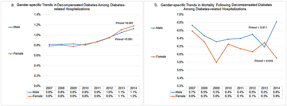 Gender-specific-trends-in-decompensated-diabetes-and-subsequent-in-hospital-mortality