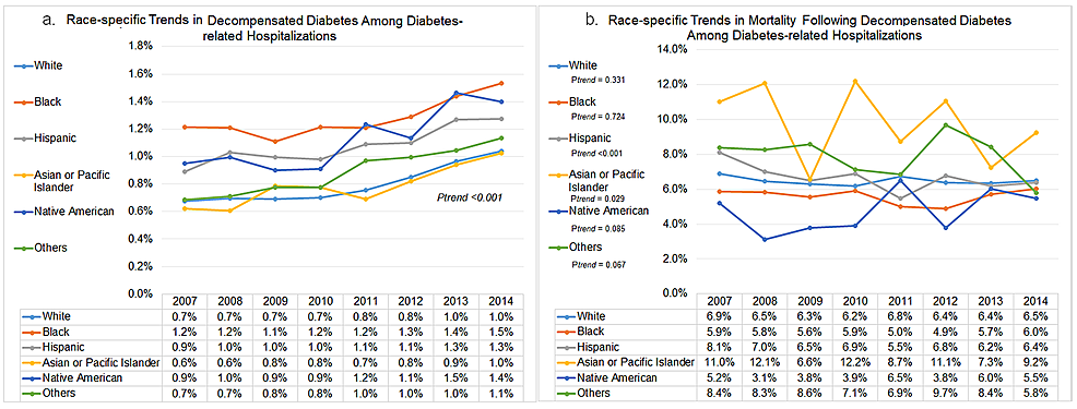Race-specific-trends-in-decompensated-diabetes-and-subsequent-in-hospital-mortality