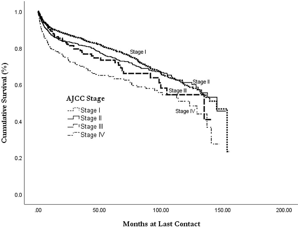 Overall-survival-of-primary-thyroid-lymphoma-by-AJCC-stage-at-diagnosis,-from-the-NCDB-2004-2015