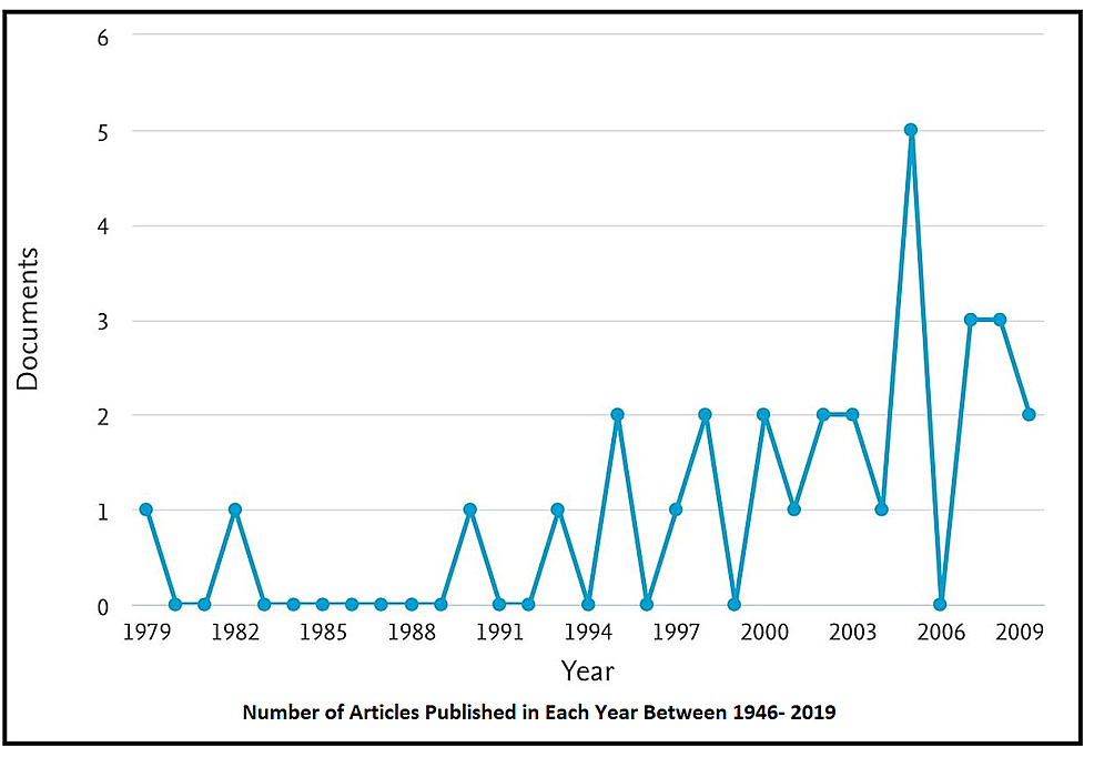Number-of-Articles-Published-Each-Year-Between-1946-and-2019