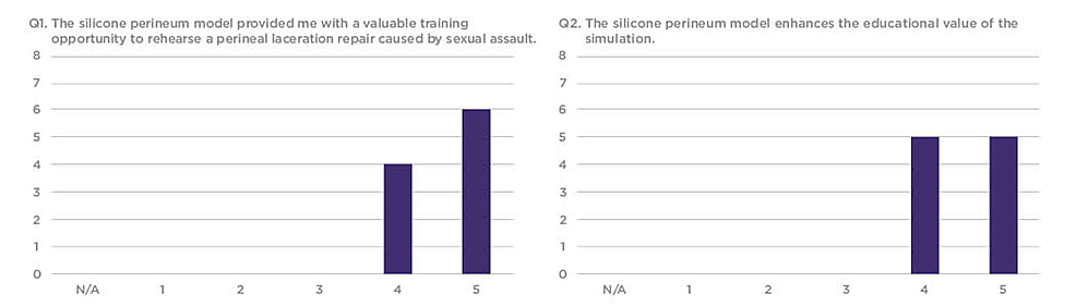 Q1-and-Q2-results-from-the-sexual-assault-simulation-scenario-participant-product-evaluation-survey