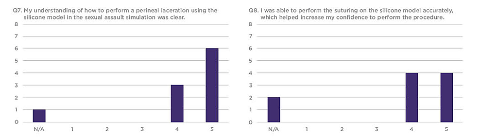 Q7-and-Q8-results-from-the-sexual-assault-simulation-scenario-participant-product-evaluation-survey