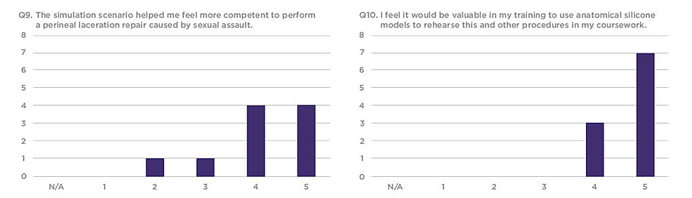 Q9-and-Q10-results-from-the-sexual-assault-simulation-scenario-participant-research-survey
