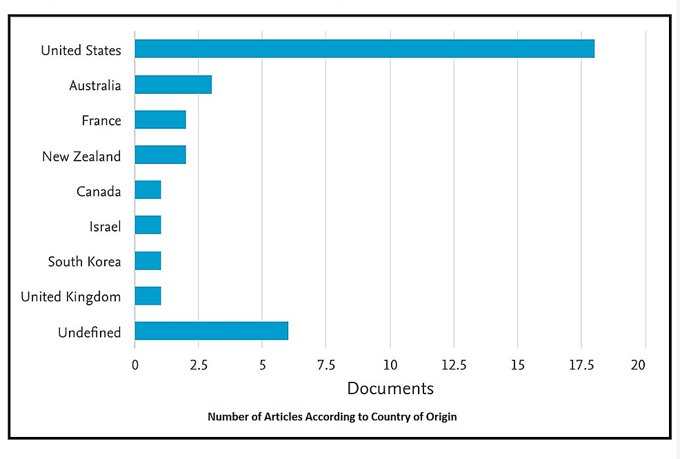 Number-of-Articles-According-to-Country-of-Origin