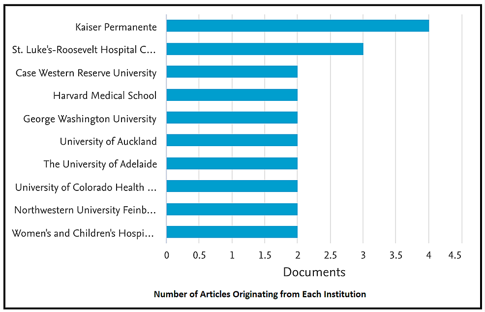 Number-of-Articles-Originating-from-Each-Institution
