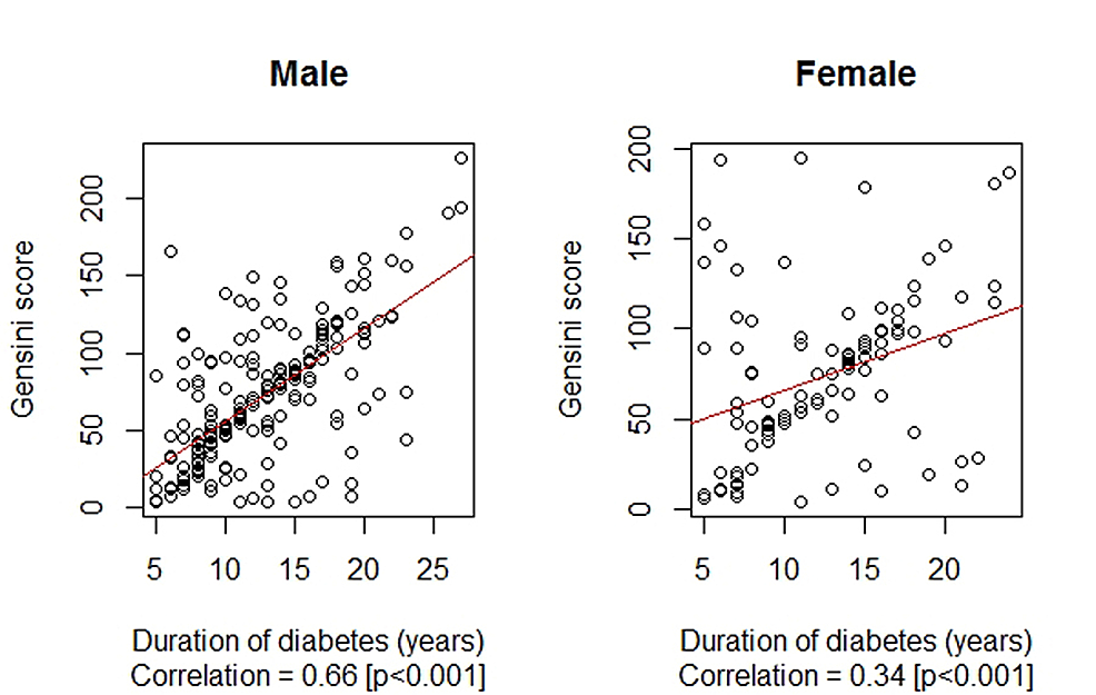 Correlation-between-the-duration-of-diabetes-mellitus-(years)-and-Gensini-score-by-gender