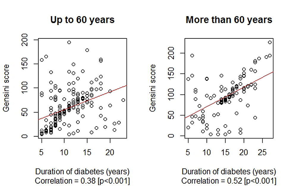 Correlation-between-the-duration-of-diabetes-mellitus-(years)-and-Gensini-score-by-age