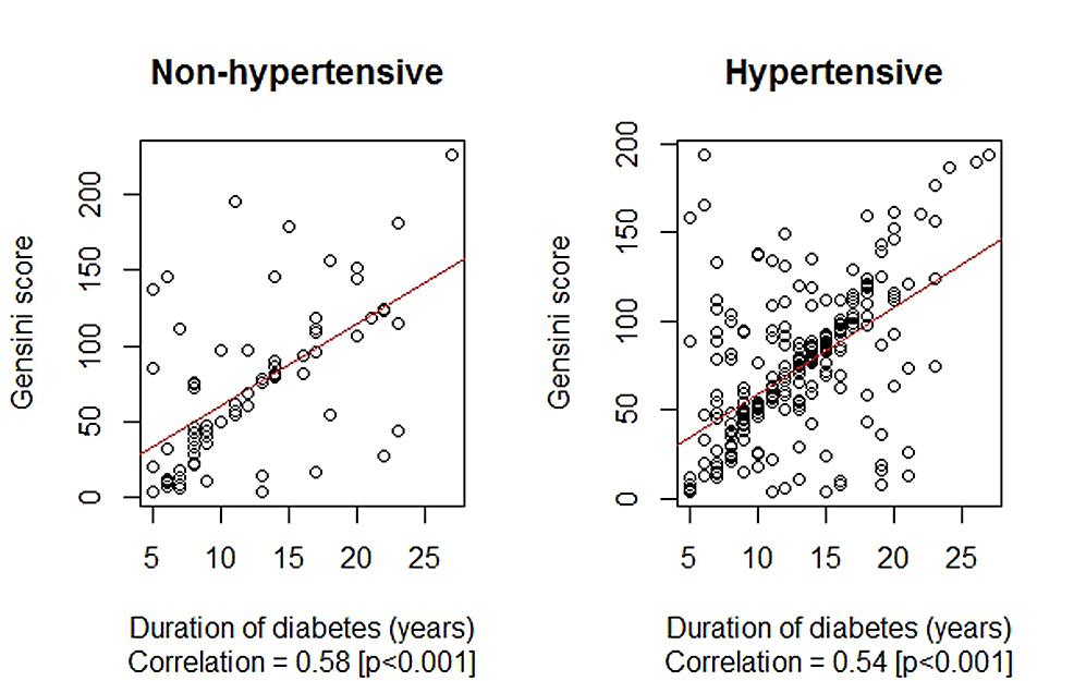Correlation-between-the-duration-of-diabetes-mellitus-(years)-and-Gensini-score-by-hypertension-status