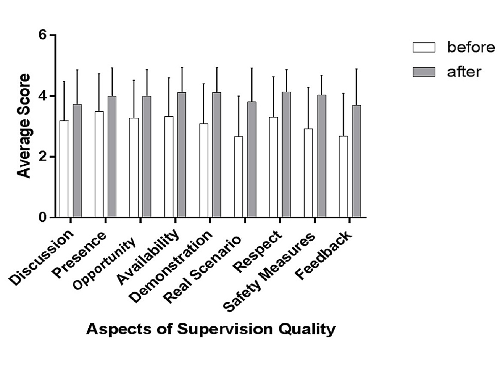 Comparison-of-different-aspects-of-quality-of-supervision-before-and-after-the-educational-intervention