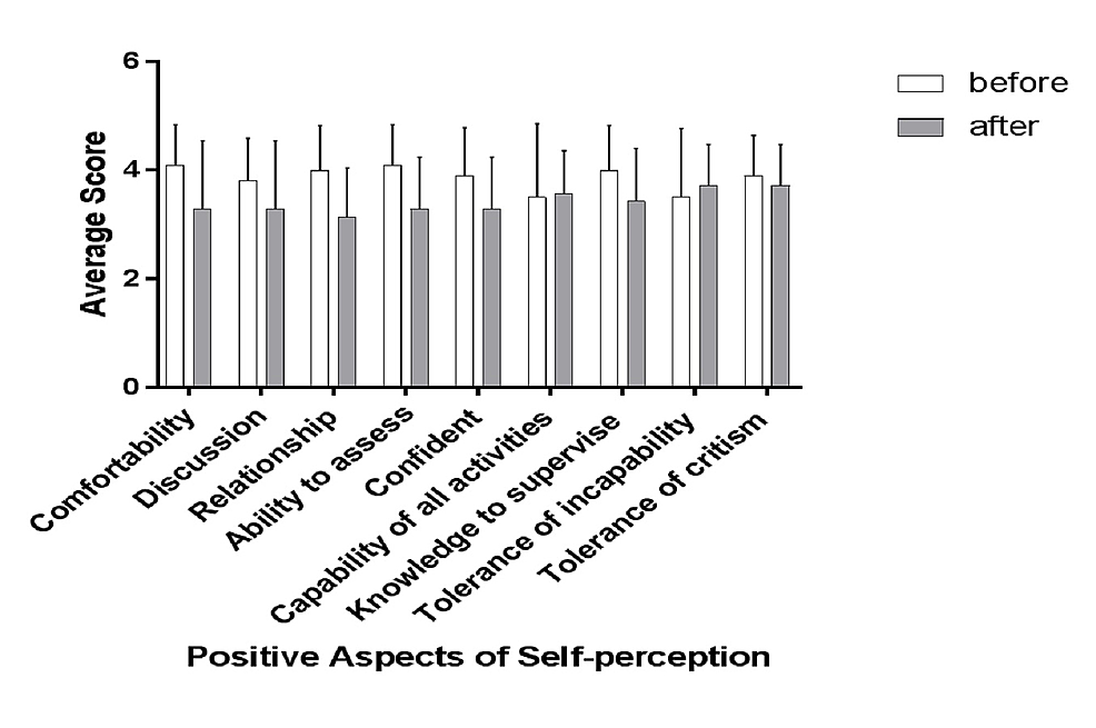 Changes-in-positive-aspects-of-self-perception-before-and-after-the-educational-intervention