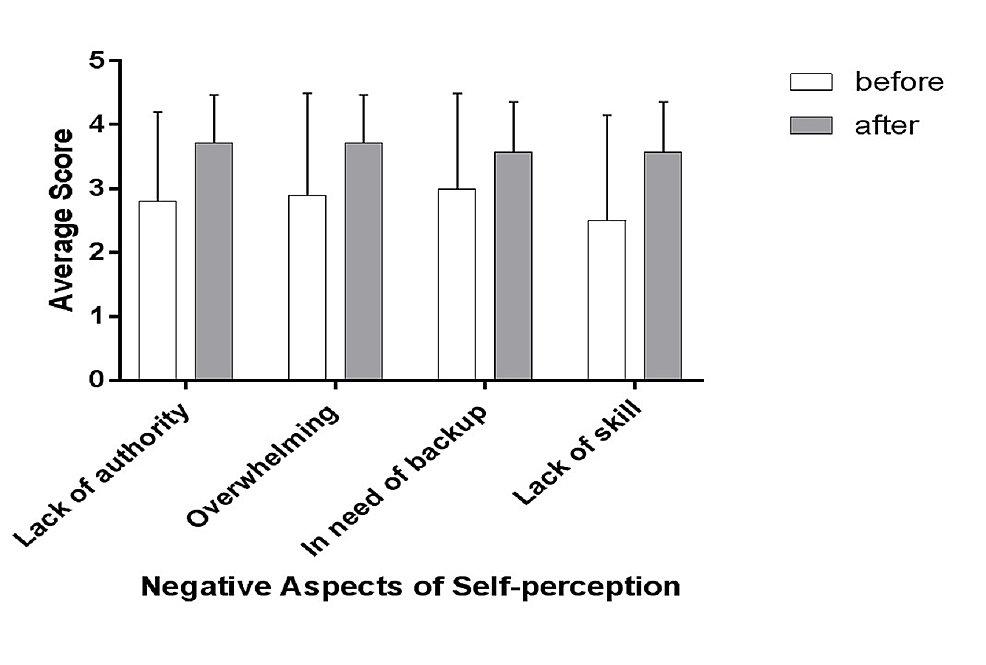 Changes-in-negative-aspects-of-self-perception-before-and-after-the-educational-intervention