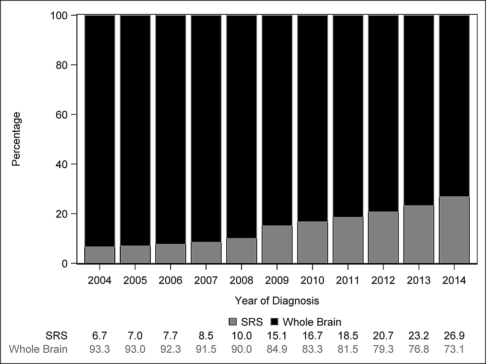 Distribution-of-SRS-and-WBRT-use-by-year-of-diagnosis