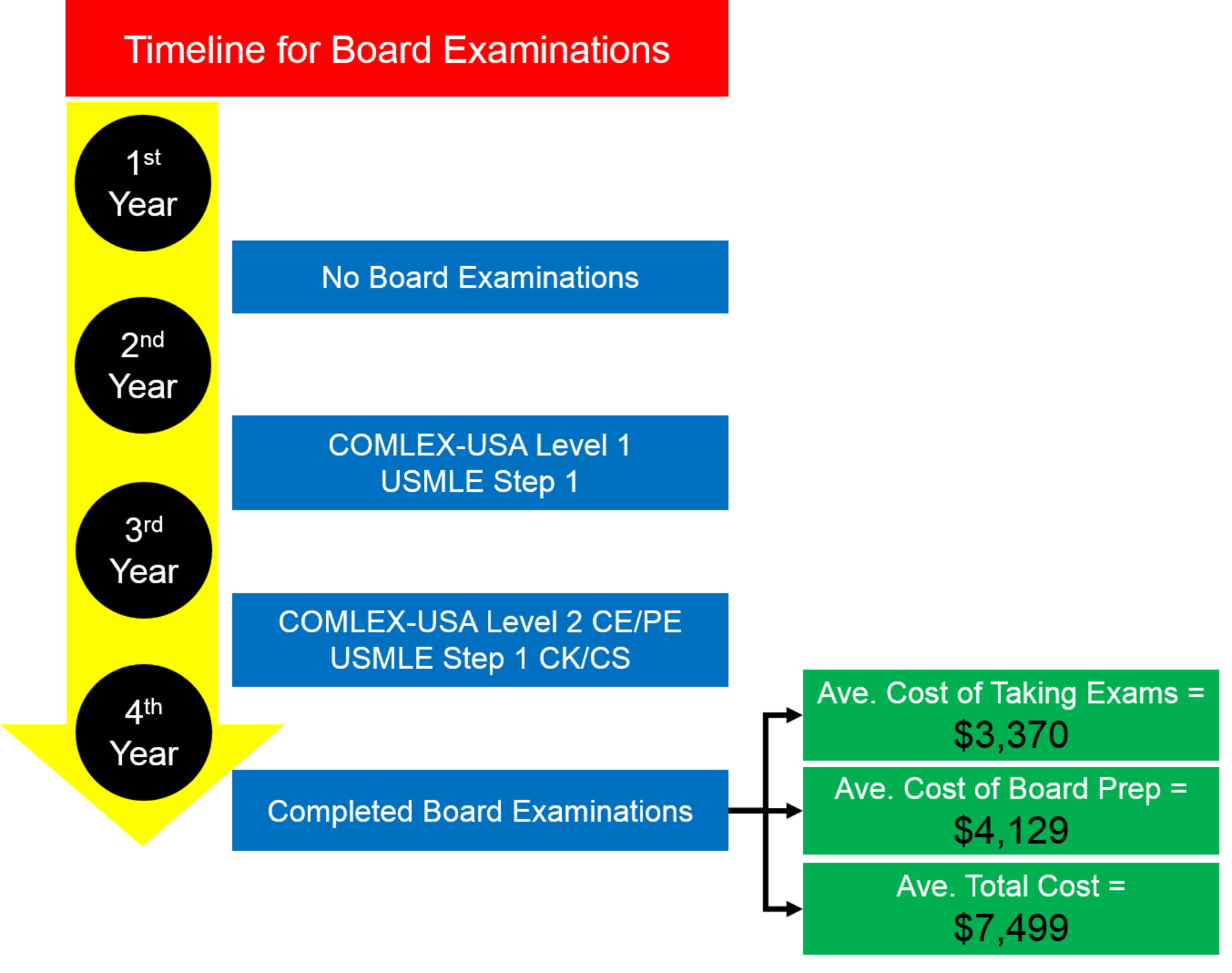 The Cost of Board Examination and Preparation: An Overlooked Factor