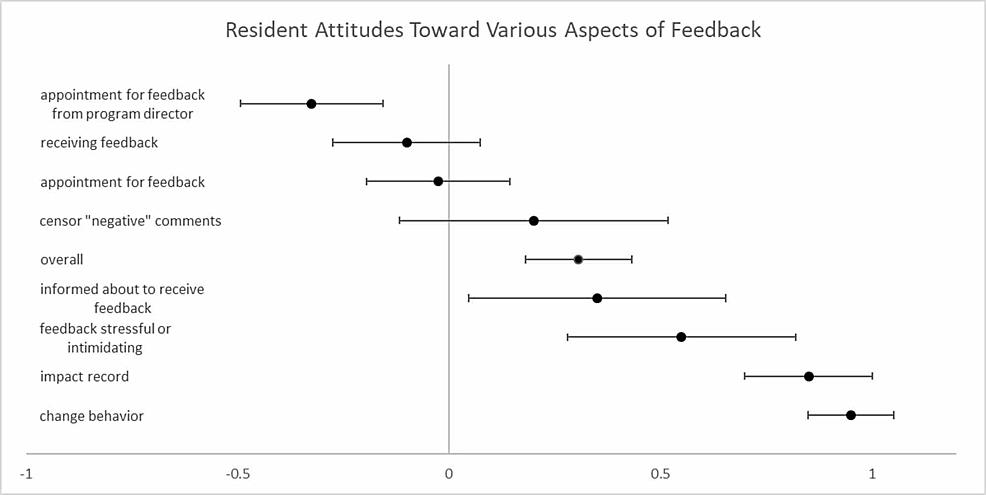 Resident-Attitudes-Toward-Various-Aspects-of-Feedback
