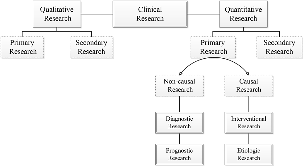 Fundamental-classification-of-clinical-studies