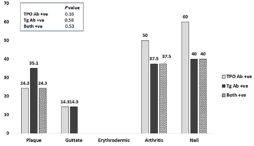 Percentages-of-thyroid-antibodies-within-different-types-in-patients-with-psoriasis