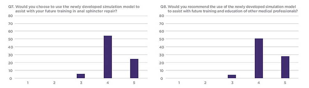 Q7-and-Q8-results-from-workshop-participant-feedback-survey