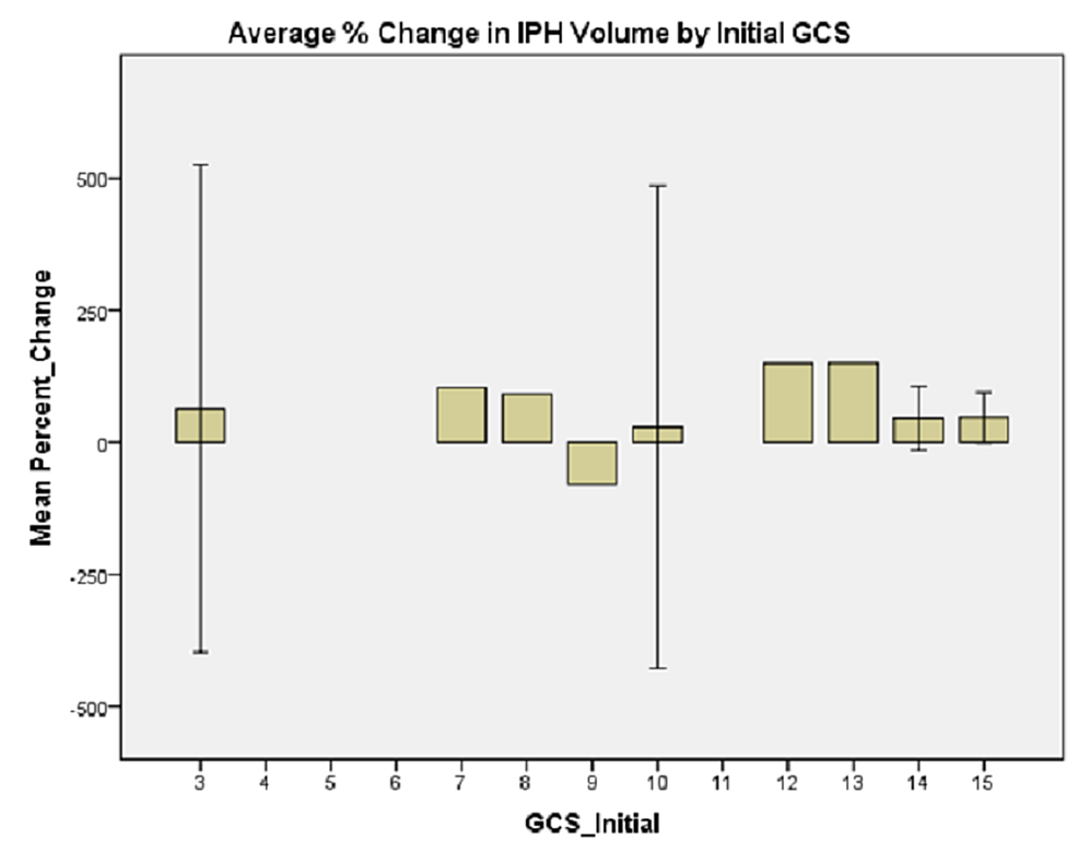 Average-%-change-in-IPH-volume-by-initial-GCS.-