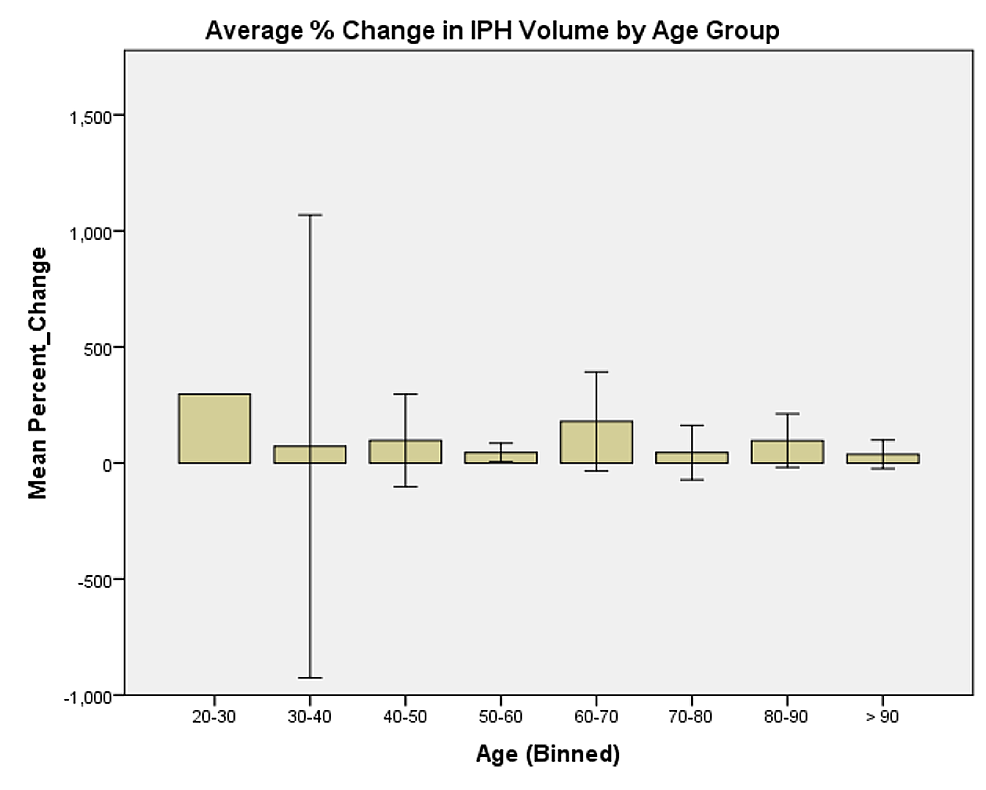 Average-%-change-in-IPH-volume-by-age-group.-