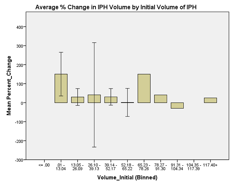 Average-%-change-in-IPH-volume-by-initial-volume-of-IPH.-