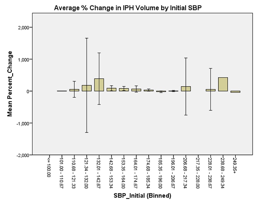 Average-%-change-in-IPH-volume-by-initial-SBP.-