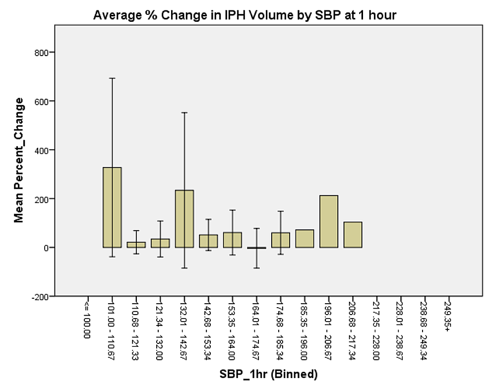 Average-%-change-in-IPH-volume-by-SBP-at-one-hour-of-presentation.-