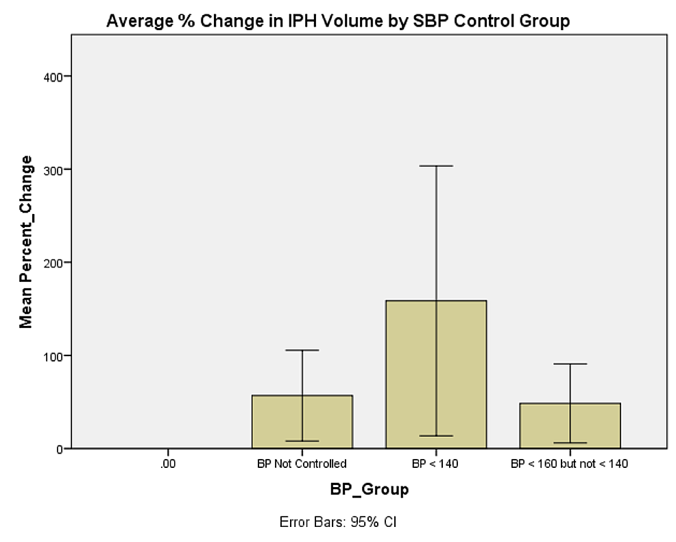 Average-%-change-in-IPH-volume-by-SBP-control-group.-