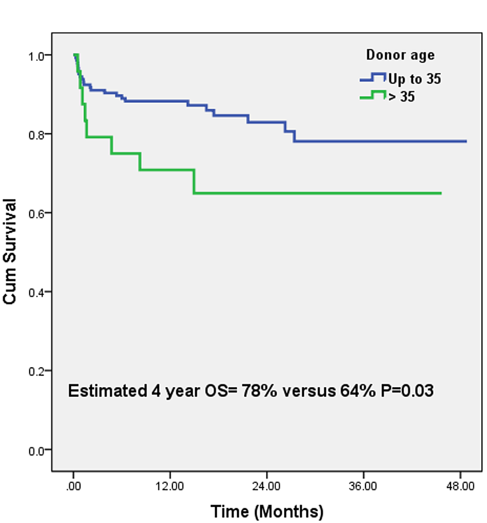 Estimated-four-year-overall-survival-in-patients-with-HCV-related-end-stage-liver-disease-with-donor-age-cut-off-of-35-years-